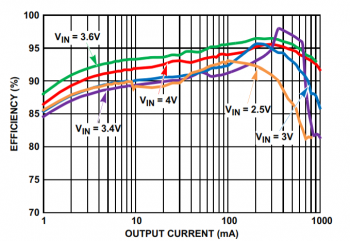 Conversion efficiency of ISL9120 (Courtesy Intersil)