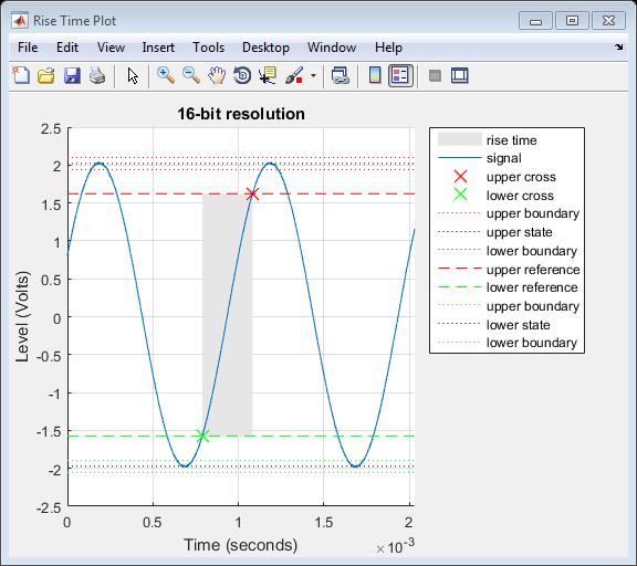 Rise Time Plot for 16-bit resolution data generated by Signal Processing Toolbox rise time function