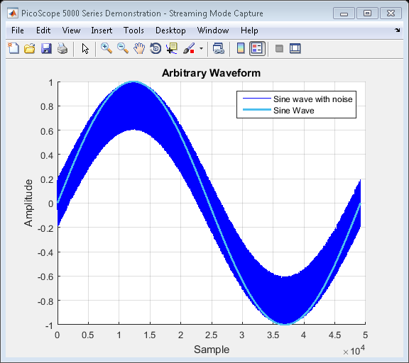An arbitrary waveform defined for use with demonstrating data capture and filtering using MATLAB, Instrument Control Toolbox and Signal Processing Toolbox.