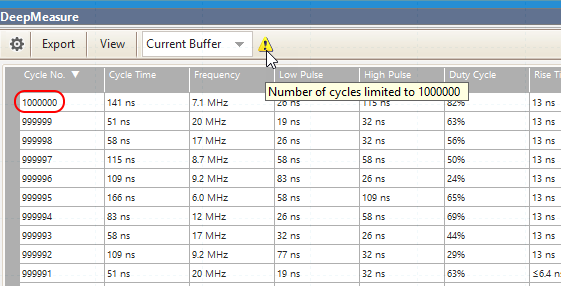 DeepMeasure results table showing maximum one million cycles