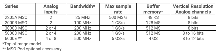 Table of PicoScope MSOs with key specifications.