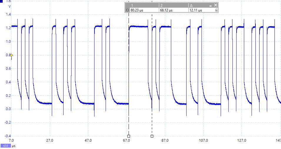 Making measurements on multi cycle waveforms