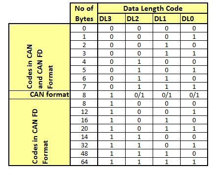 Table of CAN FD data length codes