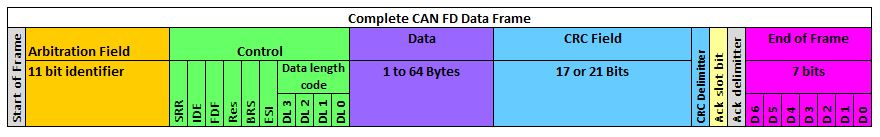 CAN FD full frame structure
