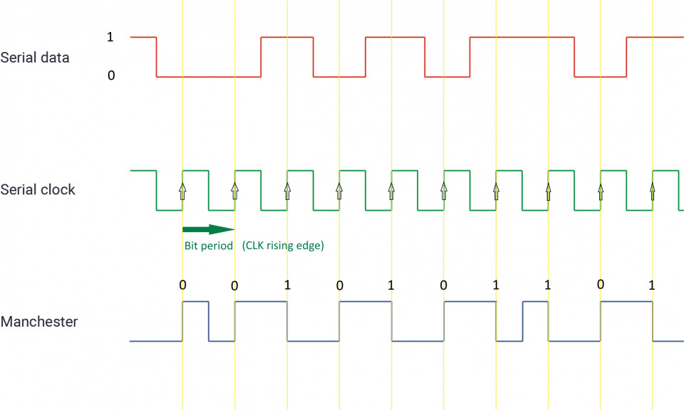 Data and clock waveforms encoded in Manchester format using an XOR Boolean algorithm.