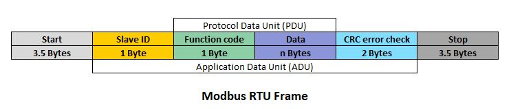 Modbus frame structure showing Application Data Unit (ADU) and Protocol Data Unit (PDU).