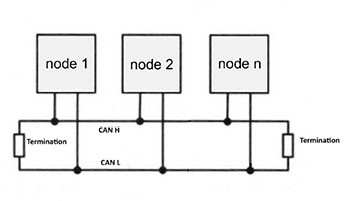 CAN nodes Picoscope