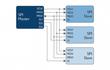 SPI wiring master to three slave devices.