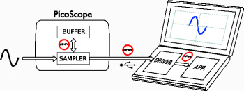 Chosing block mode or streaming mode with the PicoScope API.