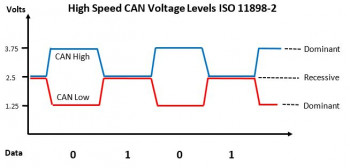 High speed CAN voltage levels shown as a timing diagram