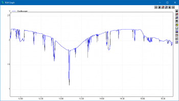 PicoLog 5 graph showing indoor light intensity over time.
