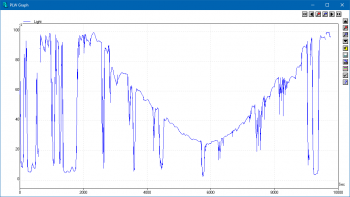 PicoLog 5 graph showing outdoor light intensity over time.