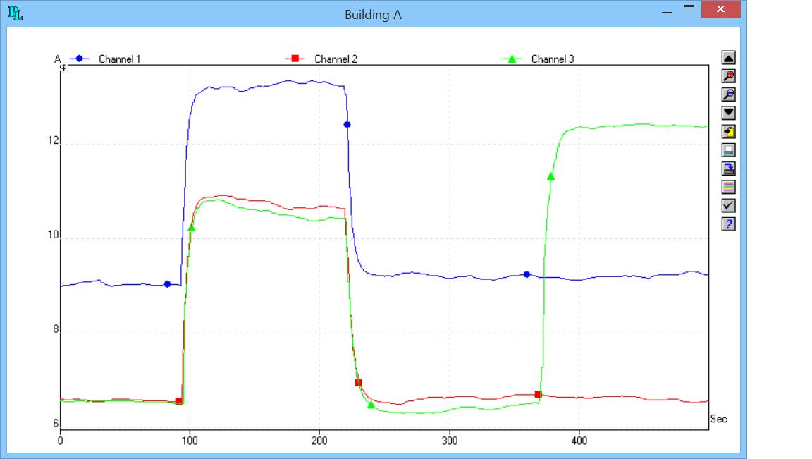3 phase load balancing