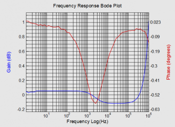 Gain & phase plot using FRA for PicoScope application
