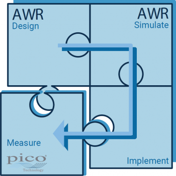 Cadence AWR Design-Simulate–Implement–Measure workflow