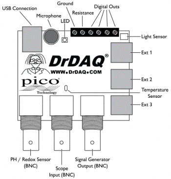 Annotated monochrome line drawing of DrDAQ logger showing location of inputs and outputs