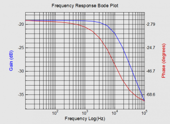 Frequency response analyzer / Bode plot