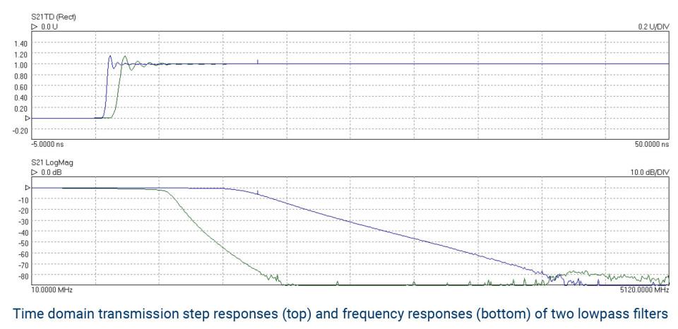 Step Frequency Radar Network Analyzer : Picovna software