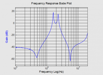Bode plot showing characteristics of a band pass filter
